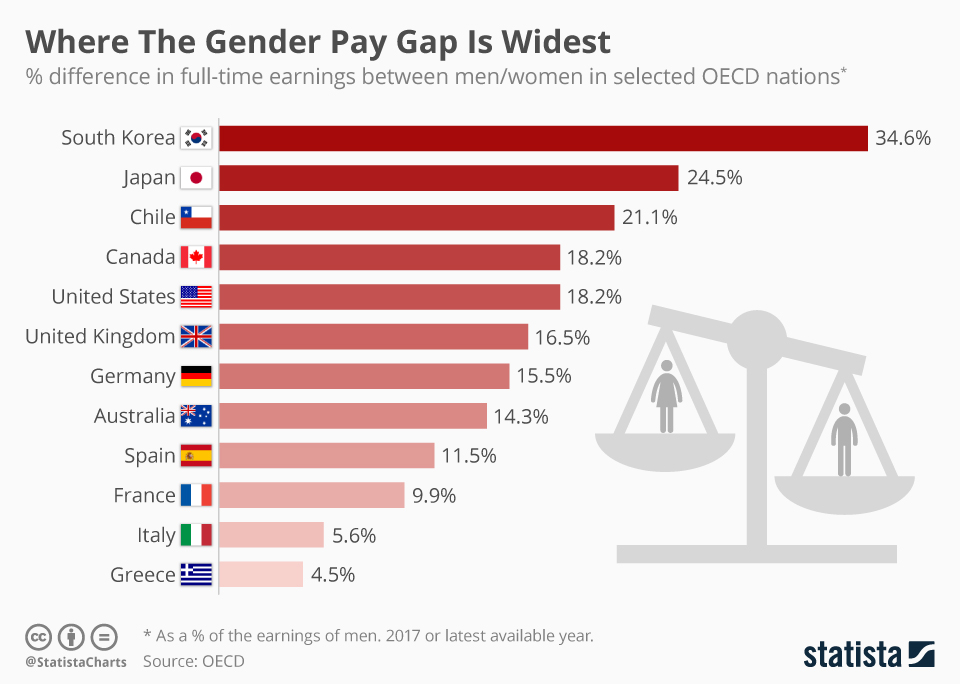 https://www.statista.com/chart/13182/where-the-gender-pay-gap-is-widest/