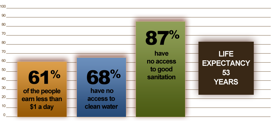 Safe Water Chart